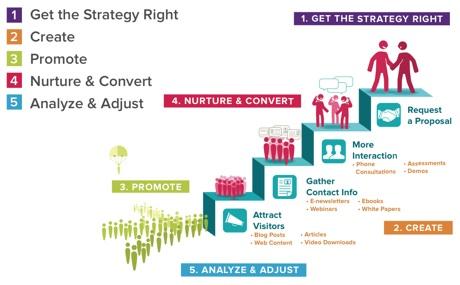 ico marketing plan